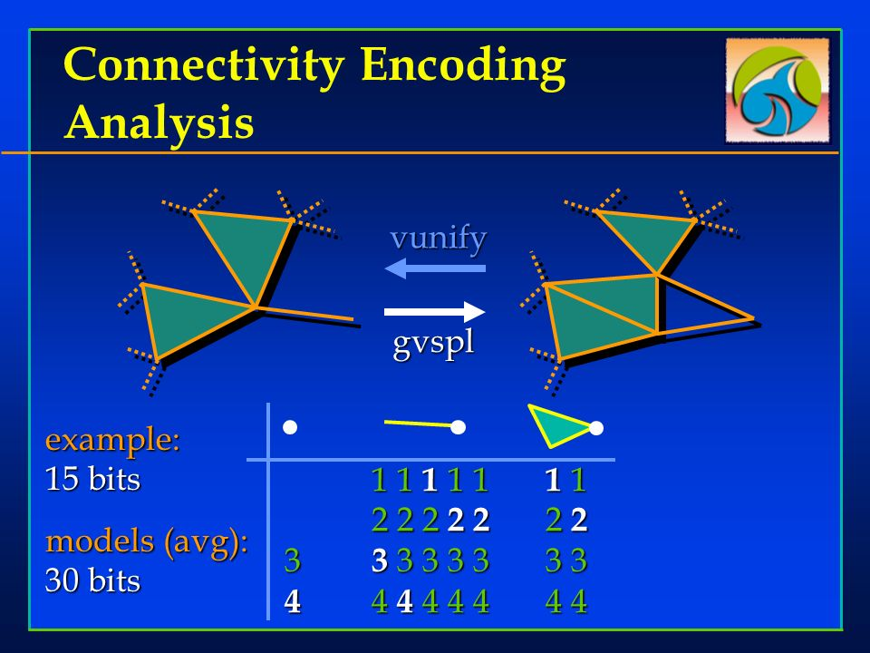 Connectivity Encoding Analysis vunify example: 15 bits models (avg): 30 bits 1 1 1 1 1 1 1 2 2 2 2 2 2 2 3 3 3 3 3 33 3 4 4 4 4 4 44 4 gvspl