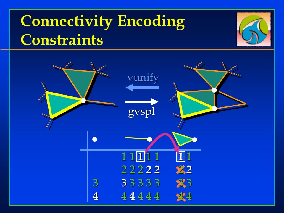 Connectivity Encoding Constraints vunify 1 1 1 1 1 1 1 2 2 2 2 2 2 2 3 3 3 3 3 33 3 4 4 4 4 4 44 4 gvspl