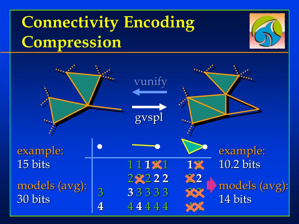 Connectivity Encoding Compression vunifyexample: 15 bits models (avg): 30 bits example: 10.2 bits models (avg): 14 bits gvspl