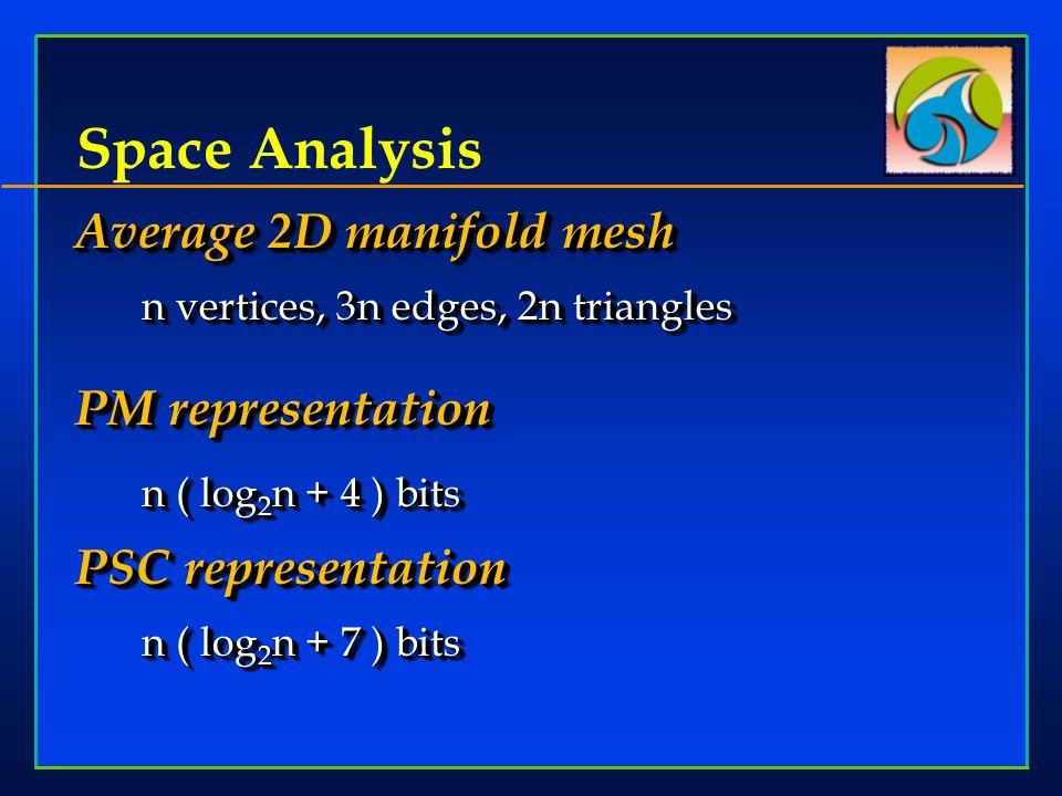 Space Analysis Average 2D manifold mesh n vertices, 3n edges, 2n triangles PM representation n ( log 2 n + 4 ) bits PSC representation n ( log 2 n + 7