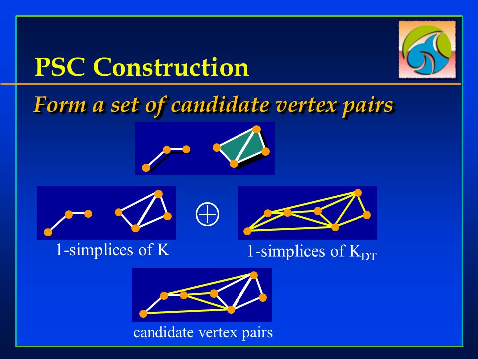 Form a set of candidate vertex pairs PSC Construction 1-simplices of K DT 1-simplices of K candidate vertex pairs