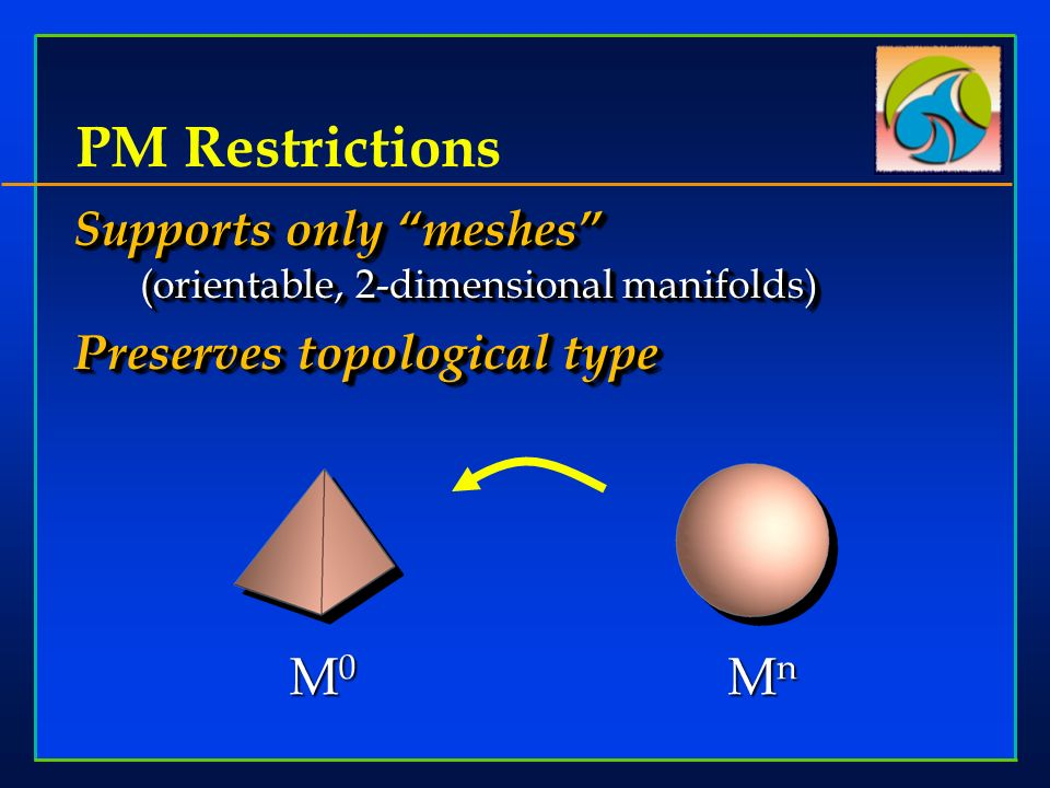 PM Restrictions Supports only meshes (orientable, 2-dimensional manifolds) Preserves topological type Supports only meshes (orientable, 2-dimensional manifolds) Preserves topological type 167,7448,0002,522 M0M0M0M0 MnMnMnMn … M i …