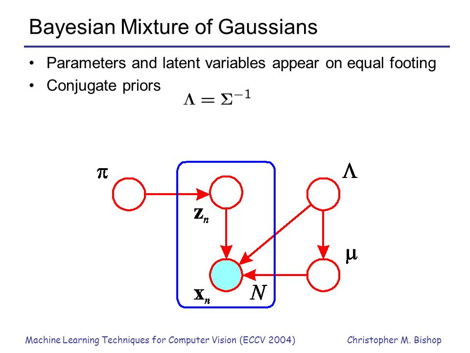 Machine Learning Techniques for Computer Vision (ECCV 2004)Christopher M. Bishop Bayesian Mixture of Gaussians Parameters and latent variables appear