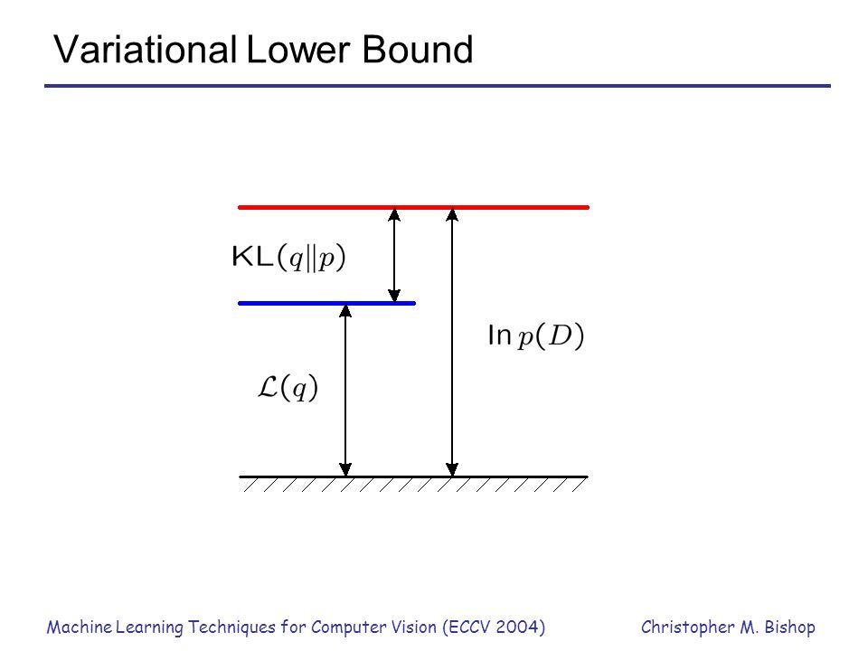 Machine Learning Techniques for Computer Vision (ECCV 2004)Christopher M. Bishop Variational Lower Bound