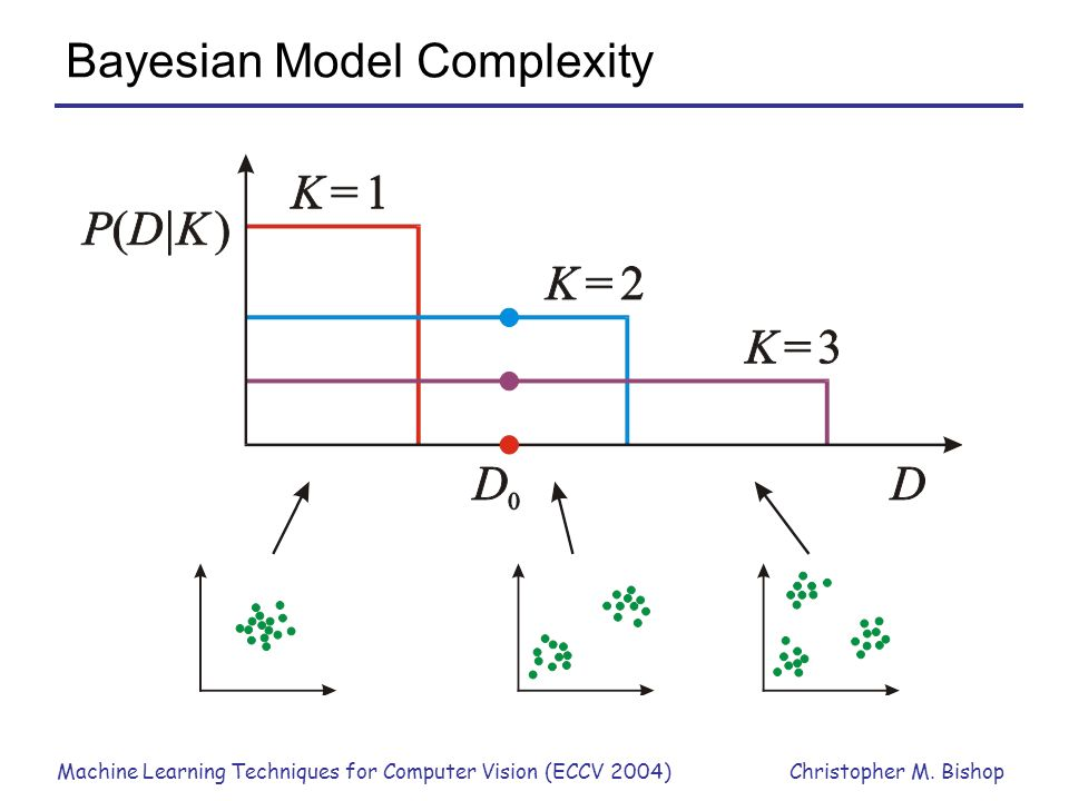 Machine Learning Techniques for Computer Vision (ECCV 2004)Christopher M. Bishop Bayesian Model Complexity