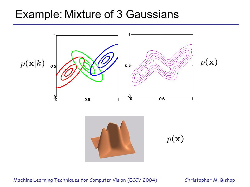Machine Learning Techniques for Computer Vision (ECCV 2004)Christopher M. Bishop Example: Mixture of 3 Gaussians