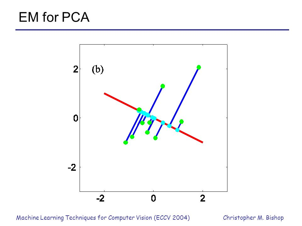 Machine Learning Techniques for Computer Vision (ECCV 2004)Christopher M. Bishop EM for PCA