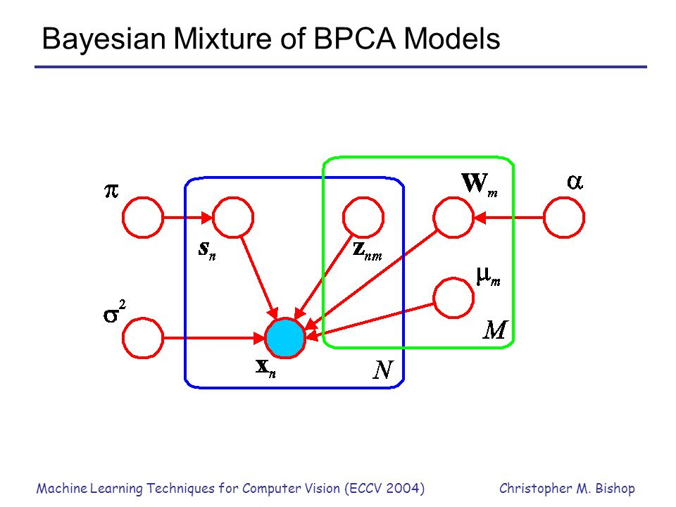 Machine Learning Techniques for Computer Vision (ECCV 2004)Christopher M. Bishop Bayesian Mixture of BPCA Models