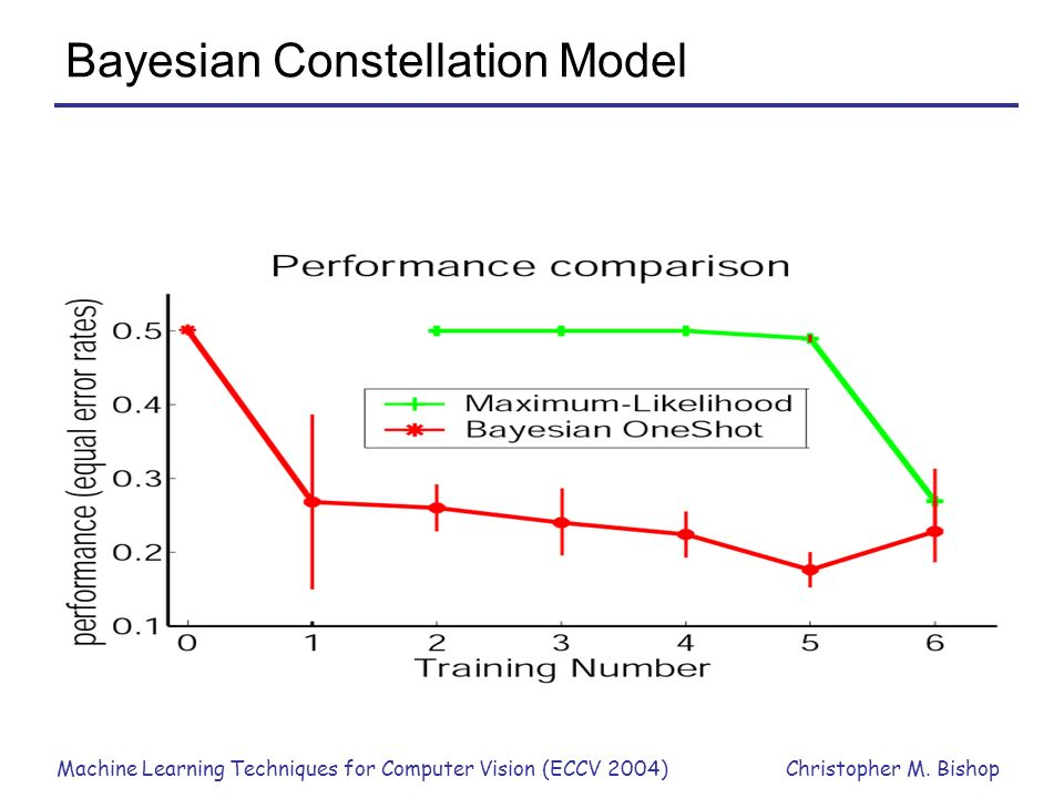 Machine Learning Techniques for Computer Vision (ECCV 2004)Christopher M. Bishop Bayesian Constellation Model