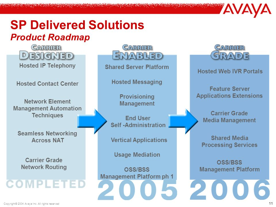 11 Copyright© 2004 Avaya Inc.