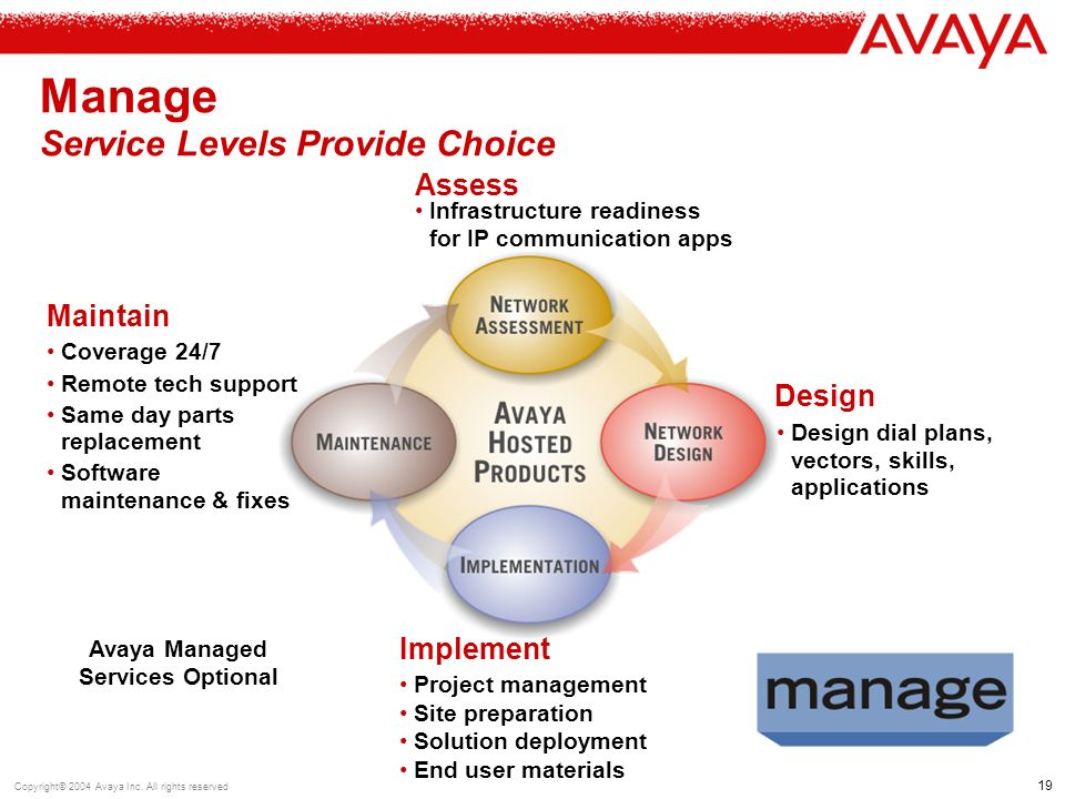 19 Copyright© 2004 Avaya Inc.