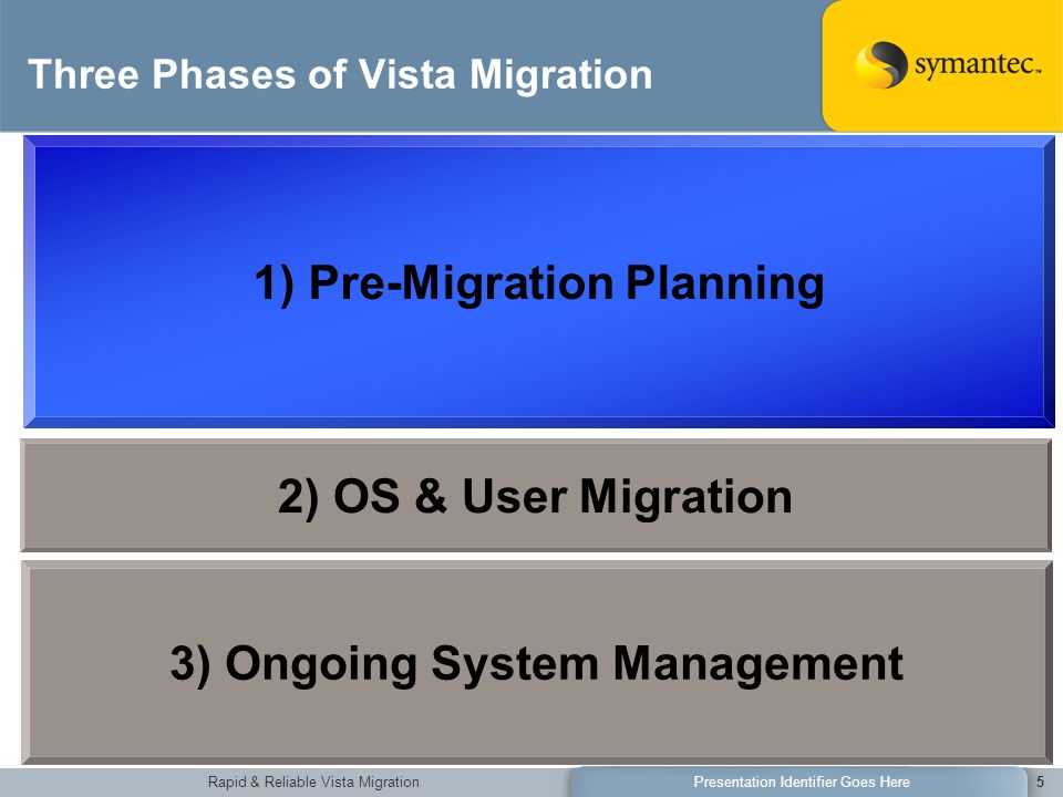 Rapid & Reliable Vista MigrationPresentation Identifier Goes Here5 Three Phases of Vista Migration 1) Pre-Migration Planning 3) Ongoing System Management 2) OS & User Migration