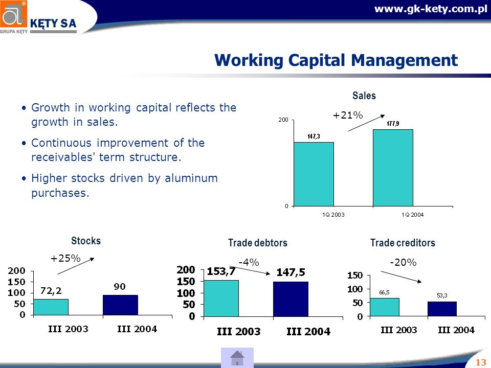 13 Working Capital Management Growth in working capital reflects the growth in sales.