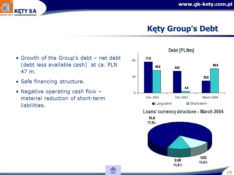 14 Kęty Group s Debt Loans currency structure – March 2004 Debt [PLNm] Growth of the Group s debt – net debt (debt less available cash) at ca.