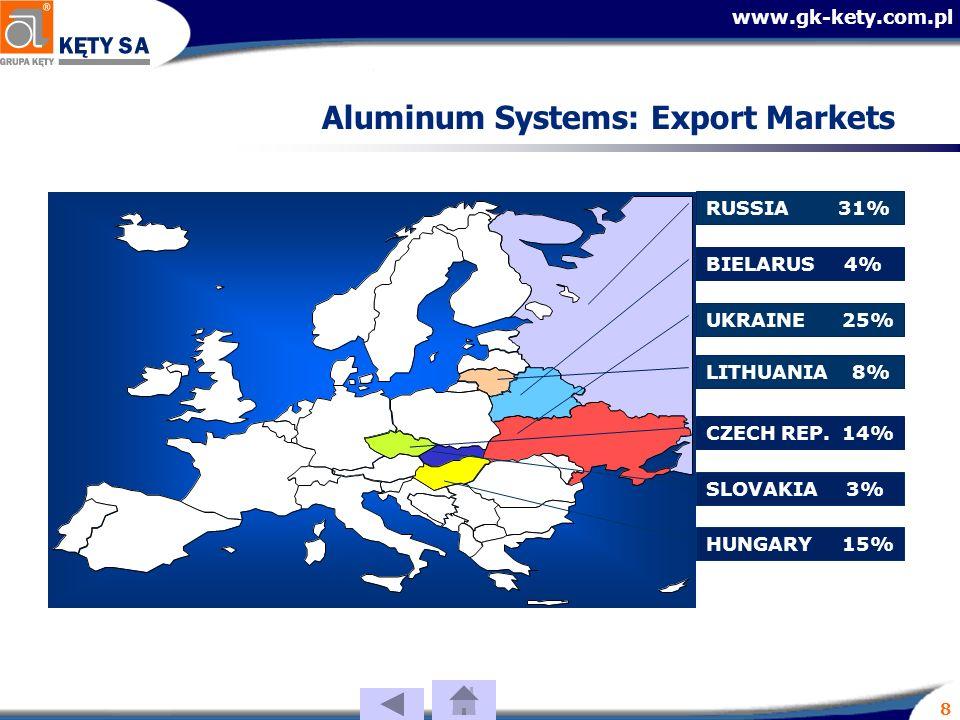 www.gk-kety.com.pl 8 Aluminum Systems: Export Markets LITHUANIA 8% UKRAINE 25% BIELARUS 4% HUNGARY 15% CZECH REP.