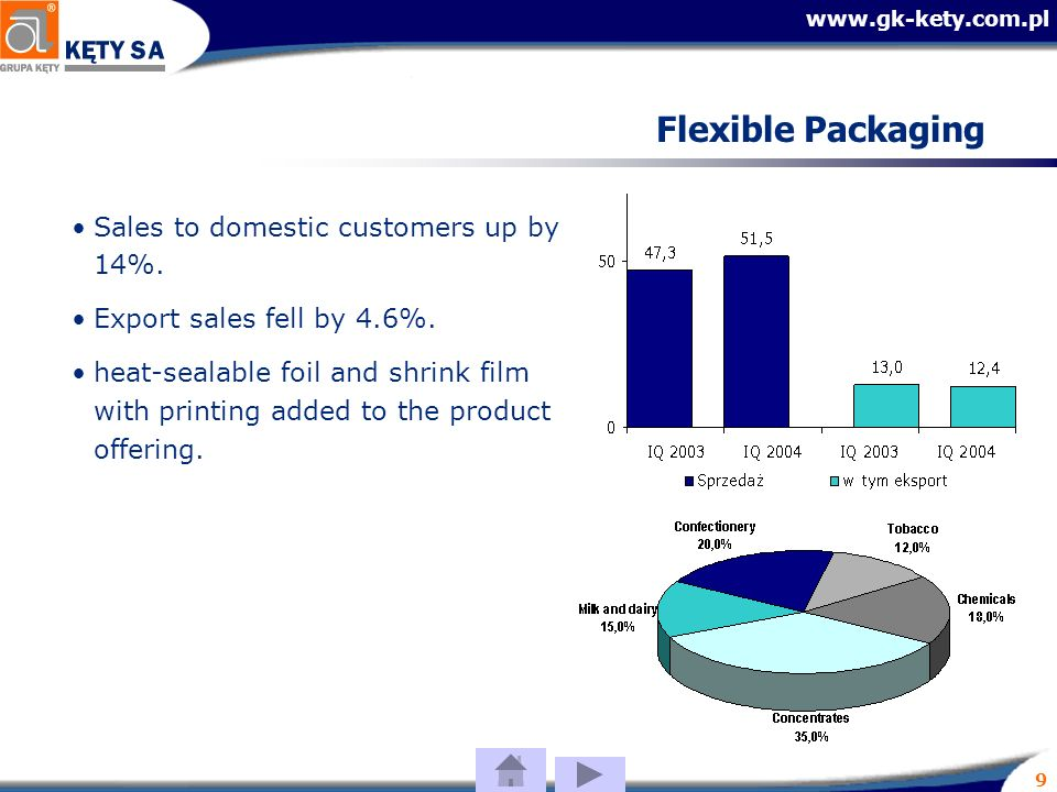 9 Flexible Packaging Sales to domestic customers up by 14%.