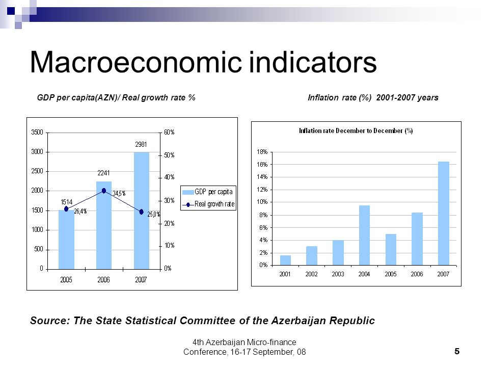 4th Azerbaijan Micro-finance Conference, 16-17 September, 085 Macroeconomic indicators GDP per capita(AZN)/ Real growth rate % Inflation rate (%) 2001-2007 years Source: The State Statistical Committee of the Azerbaijan Republic