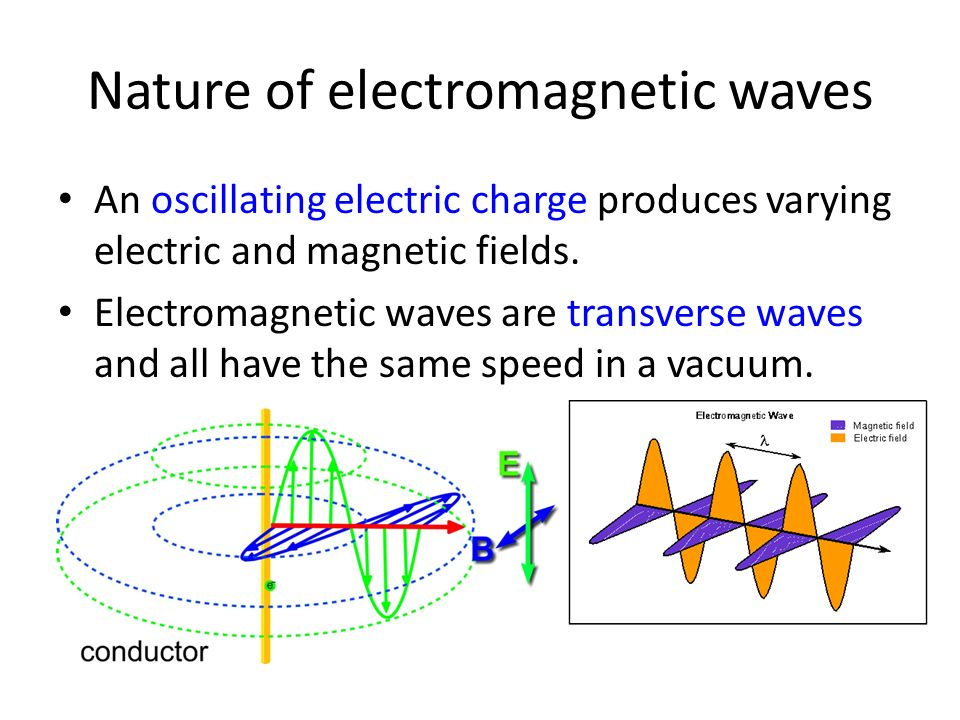 An oscillating electric charge produces varying electric and magnetic fields. Electromagnetic waves are transverse waves and all have the same speed i