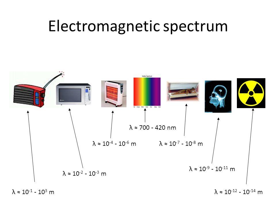 Electromagnetic spectrum λ 700 - 420 nm λ 10 -7 - 10 -8 m λ 10 -9 - 10 -11 m λ 10 -12 - 10 -14 m λ 10 -4 - 10 -6 m λ 10 -2 - 10 -3 m λ 10 -1 - 10 3 m
