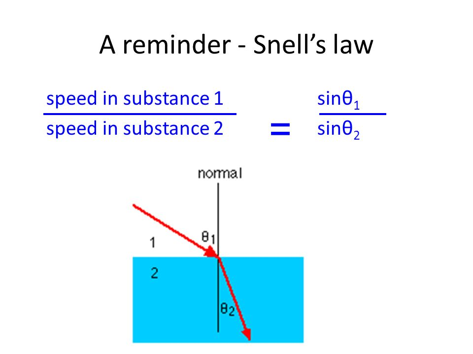 A reminder - Snells law speed in substance 1 sinθ 1 speed in substance 2 sinθ 2 =