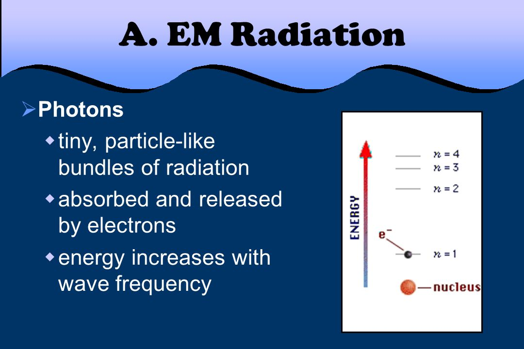 A. EM Radiation Photons tiny, particle-like bundles of radiation absorbed and released by electrons energy increases with wave frequency