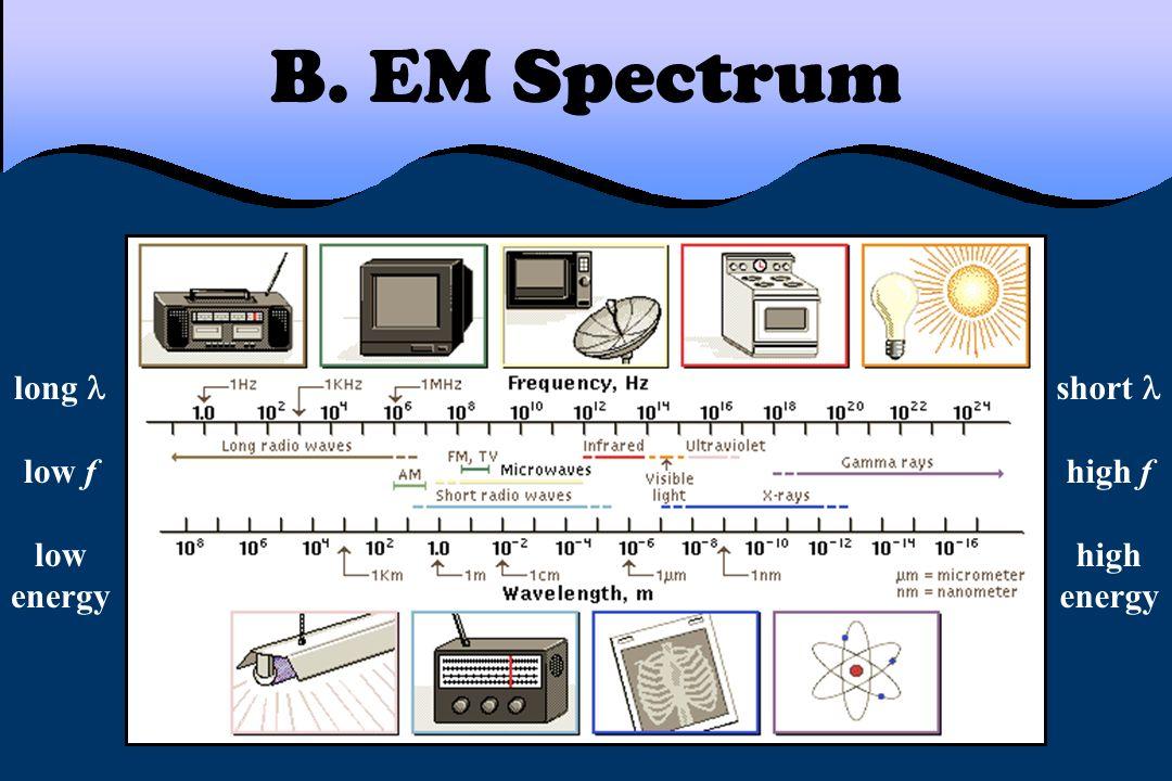 B. EM Spectrum long low f low energy short high f high energy