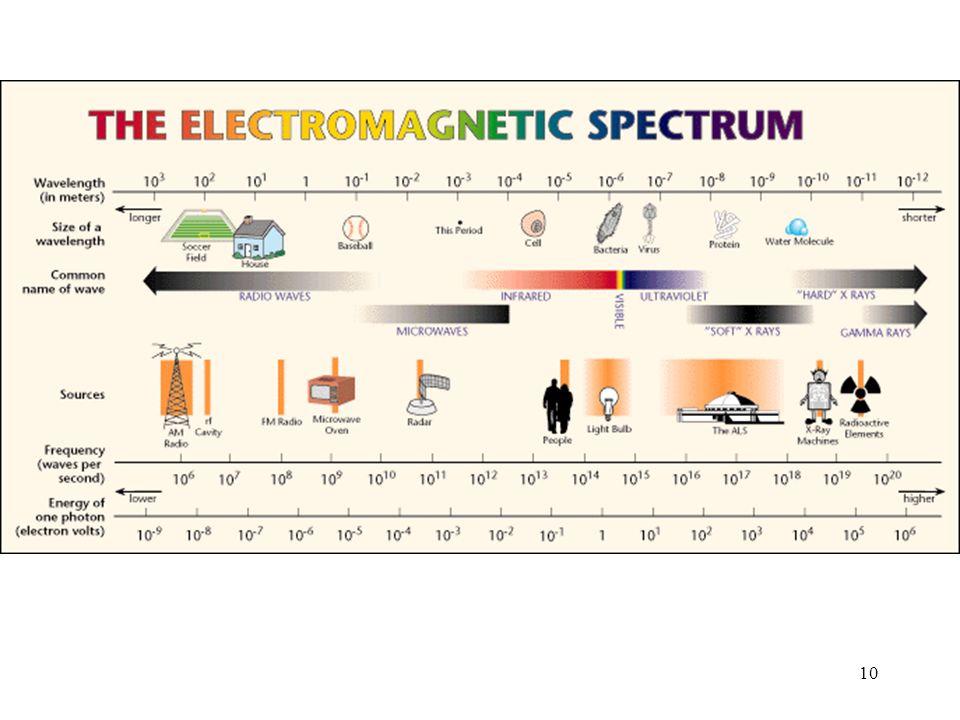10 The Electromagnetic Spectrum