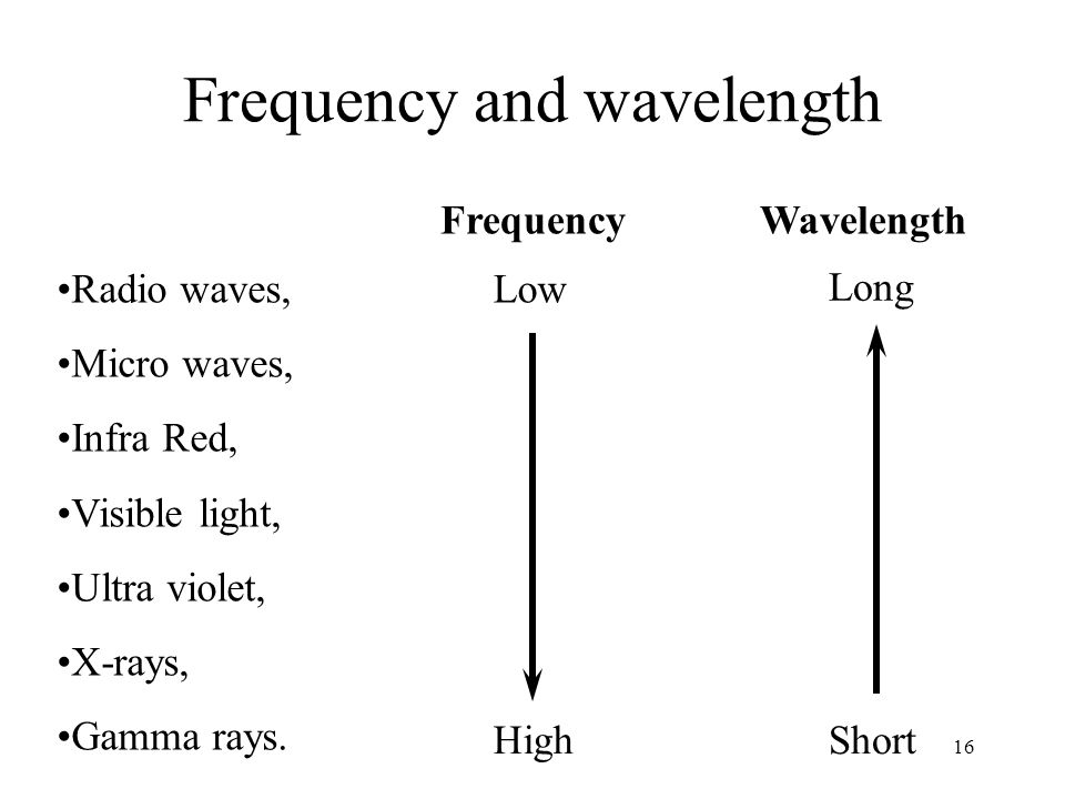 16 Frequency and wavelength Radio waves, Micro waves, Infra Red, Visible light, Ultra violet, X-rays, Gamma rays. Frequency Wavelength Low Long HighSh
