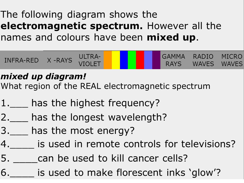 41 The following diagram shows the electromagnetic spectrum. However all the names and colours have been mixed up. INFRA-REDX -RAYS ULTRA- VIOLET GAMM