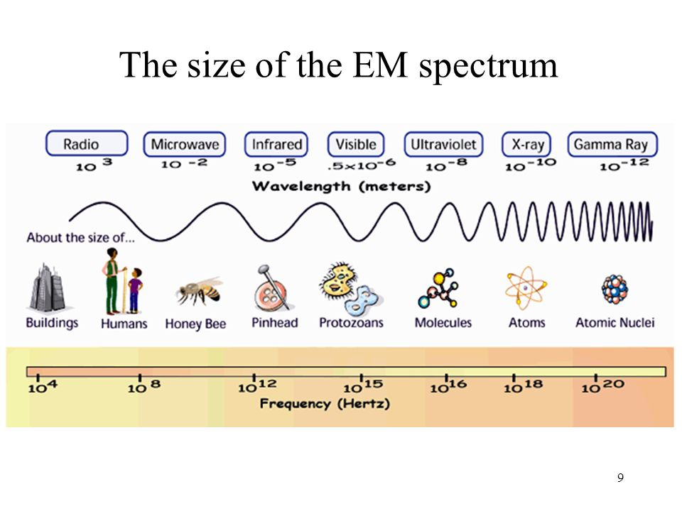 9 The size of the EM spectrum