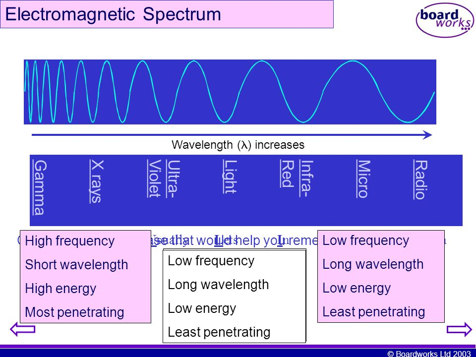 © Boardworks Ltd 2003 Electromagnetic Spectrum Radio Micro Infra- Red Light Ultra- Violet X rays Gamma Wavelength ( ) increases Can you think of a phr