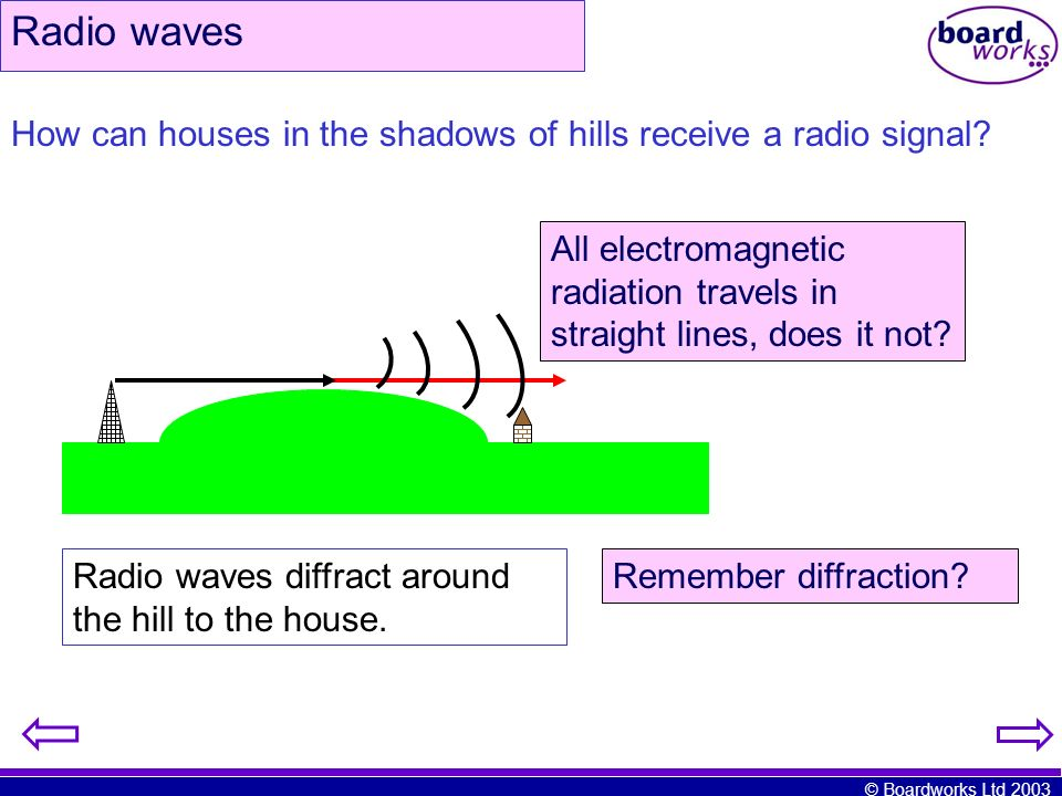 © Boardworks Ltd 2003 How can houses in the shadows of hills receive a radio signal? All electromagnetic radiation travels in straight lines, does it