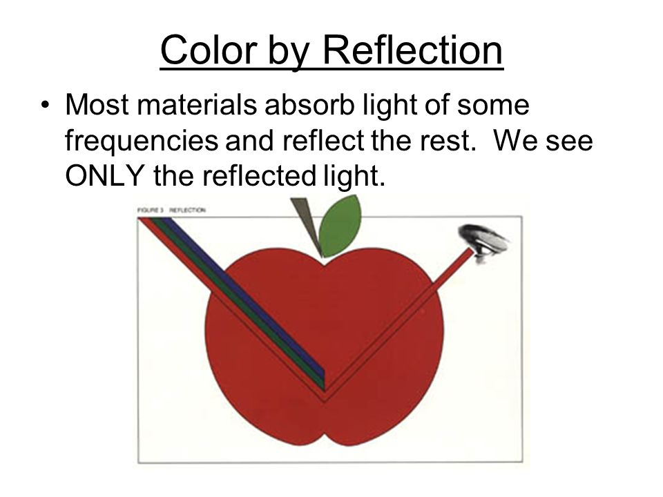 Color by Reflection Most materials absorb light of some frequencies and reflect the rest. We see ONLY the reflected light.