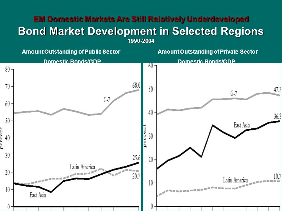 EM Domestic Markets Are Still Relatively Underdeveloped Bond Market Development in Selected Regions 1990-2004 Amount Outstanding of Private Sector Dom