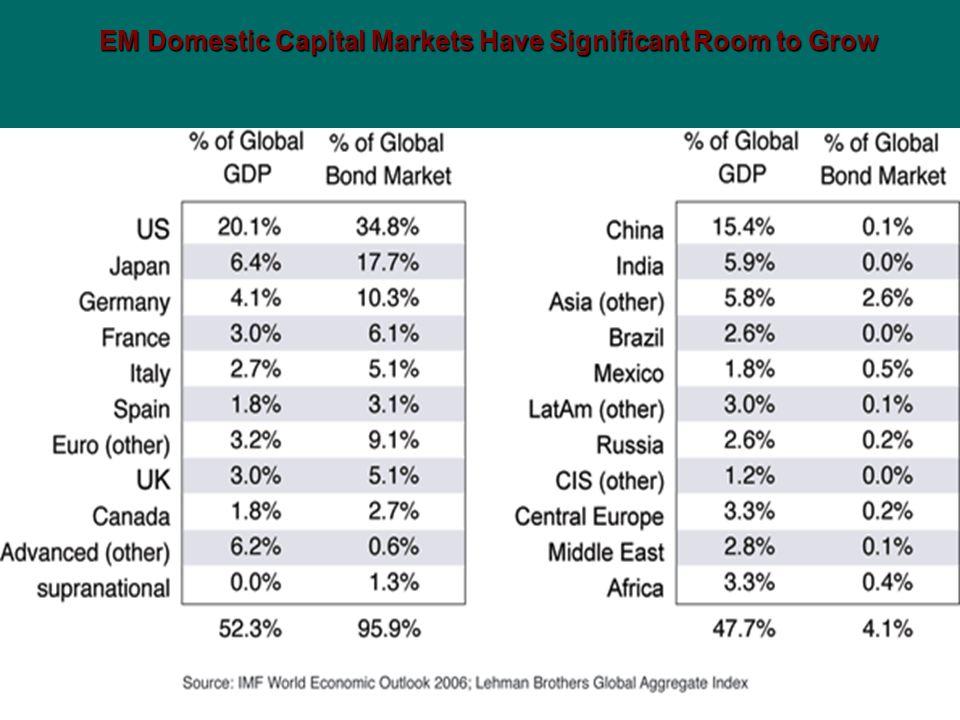 EM Domestic Capital Markets Have Significant Room to Grow EM Domestic Capital Markets Have Significant Room to Grow