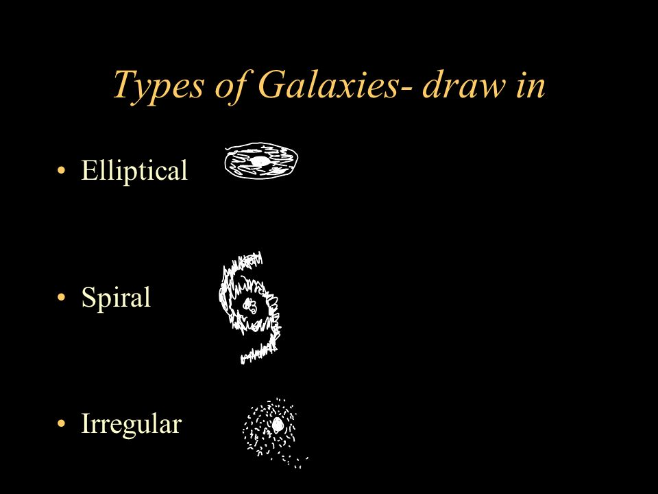 Types of Galaxies- draw in Elliptical Spiral Irregular