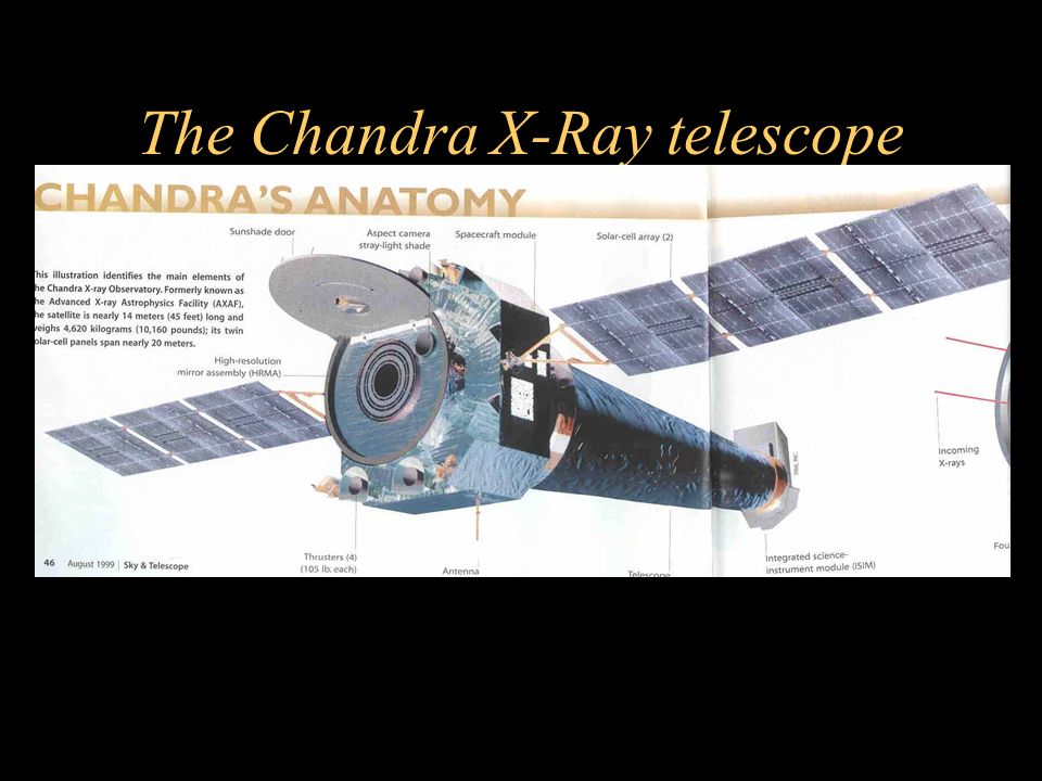 The Chandra X-Ray telescope