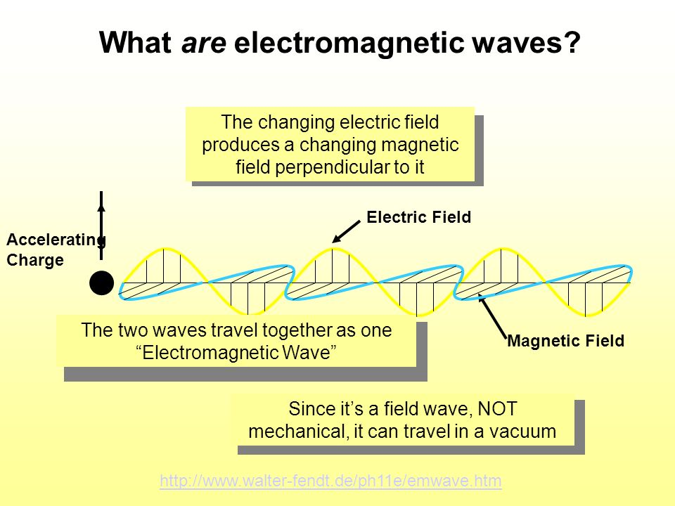 What are electromagnetic waves? Accelerating Charge Electric Field Magnetic Field http://www.walter-fendt.de/ph11e/emwave.htm The changing electric fi