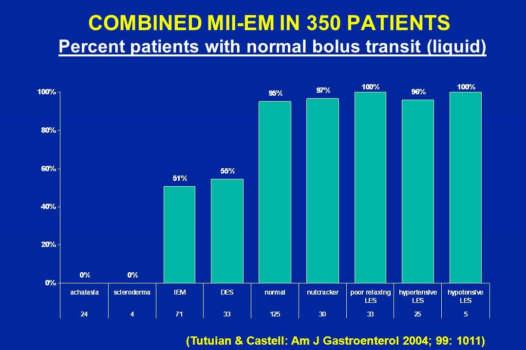 COMBINED MII-EM IN 350 PATIENTS Percent patients with normal bolus transit (liquid) (Tutuian & Castell: Am J Gastroenterol 2004; 99: 1011)