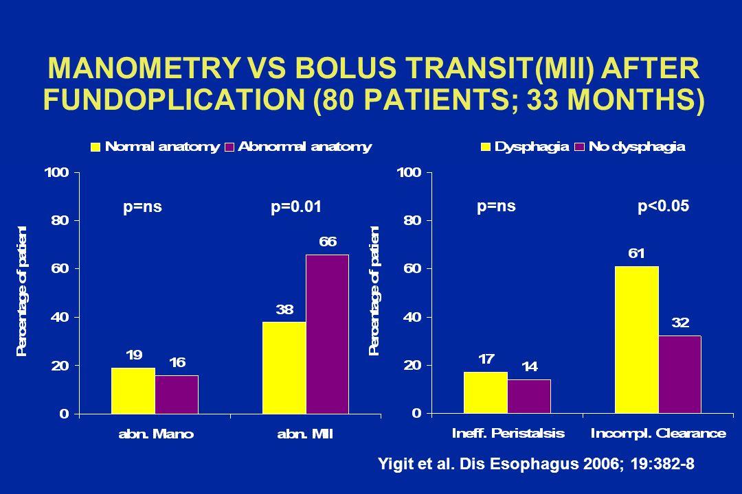 MANOMETRY VS BOLUS TRANSIT(MII) AFTER FUNDOPLICATION (80 PATIENTS; 33 MONTHS) p=nsp=0.01 p=nsp<0.05 Yigit et al. Dis Esophagus 2006; 19:382-8