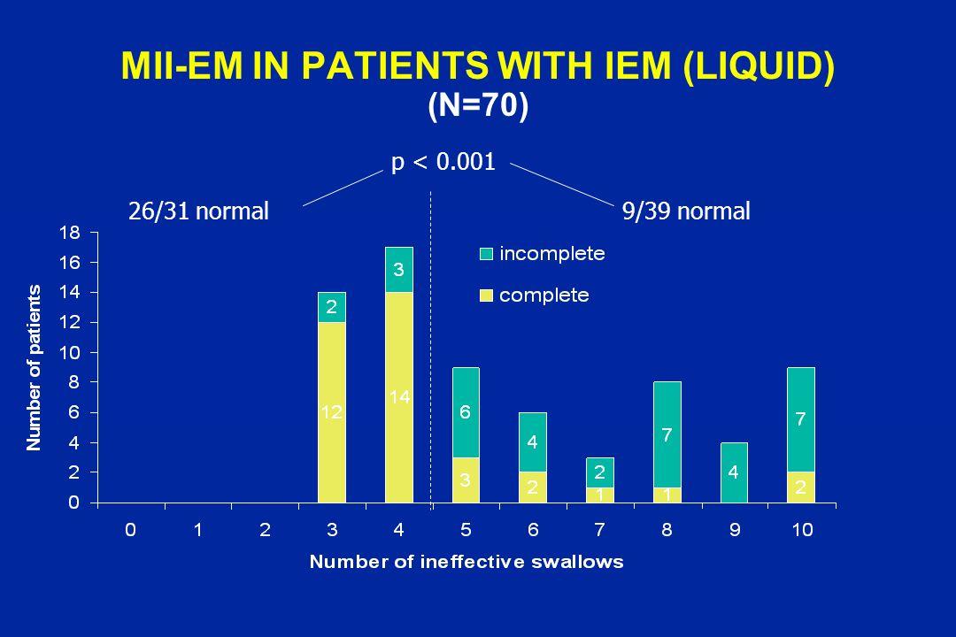 p < 0.001 26/31 normal9/39 normal MII-EM IN PATIENTS WITH IEM (LIQUID) (N=70)