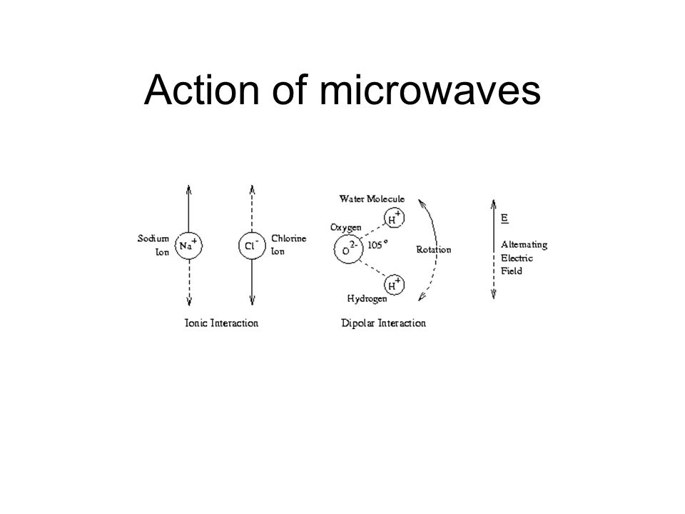 Action of microwaves