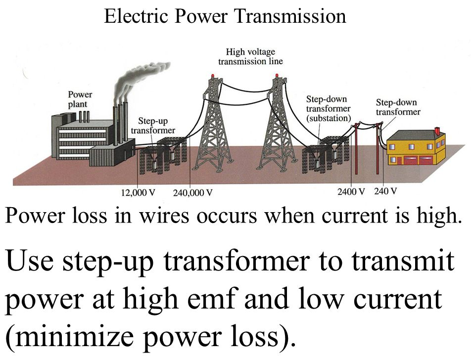 Electric Power Transmission Power loss in wires occurs when current is high. Use step-up transformer to transmit power at high emf and low current (mi