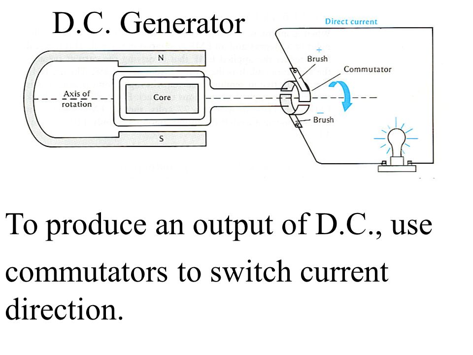 D.C. Generator To produce an output of D.C., use commutators to switch current direction.