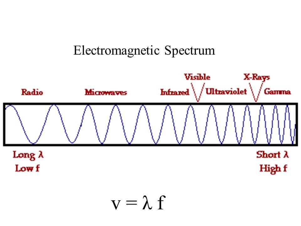 Electromagnetic Spectrum v = λ f