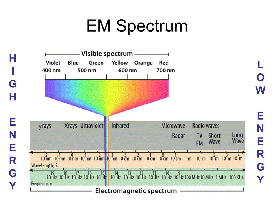 C. Johannesson EM Spectrum LOWENERGYLOWENERGY HIGHENERGYHIGHENERGY