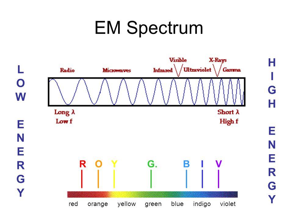 EM Spectrum LOWENERGYLOWENERGY HIGHENERGYHIGHENERGY ROYG.BIV redorangeyellowgreenblueindigoviolet