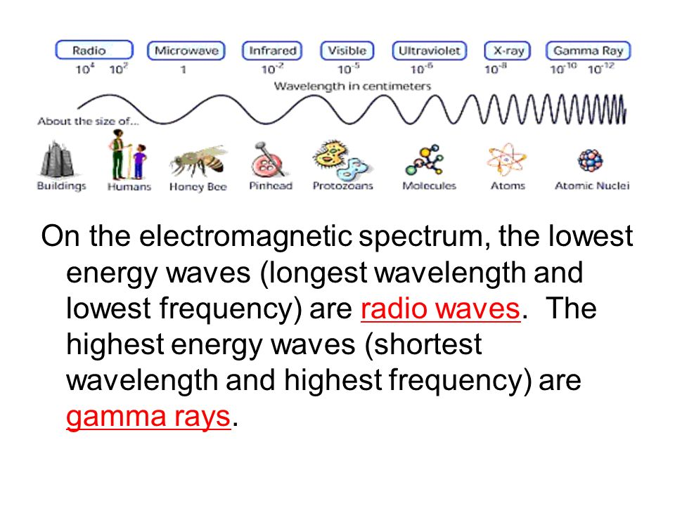 On the electromagnetic spectrum, the lowest energy waves (longest wavelength and lowest frequency) are radio waves. The highest energy waves (shortest