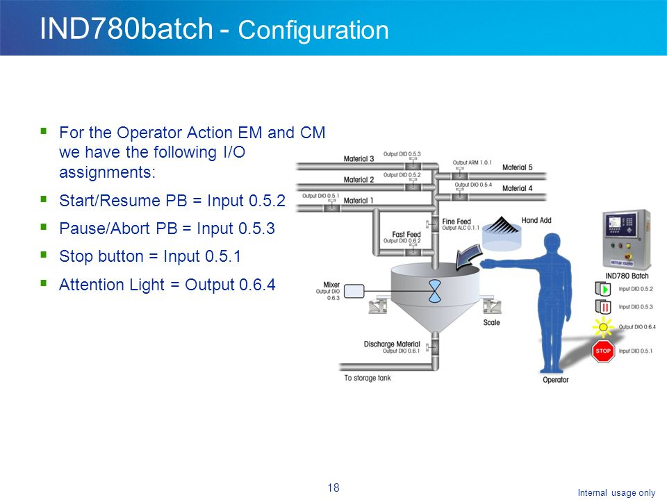 Internal usage only 18 IND780batch - Configuration For the Operator Action EM and CM we have the following I/O assignments: Start/Resume PB = Input 0.5.2 Pause/Abort PB = Input 0.5.3 Stop button = Input 0.5.1 Attention Light = Output 0.6.4