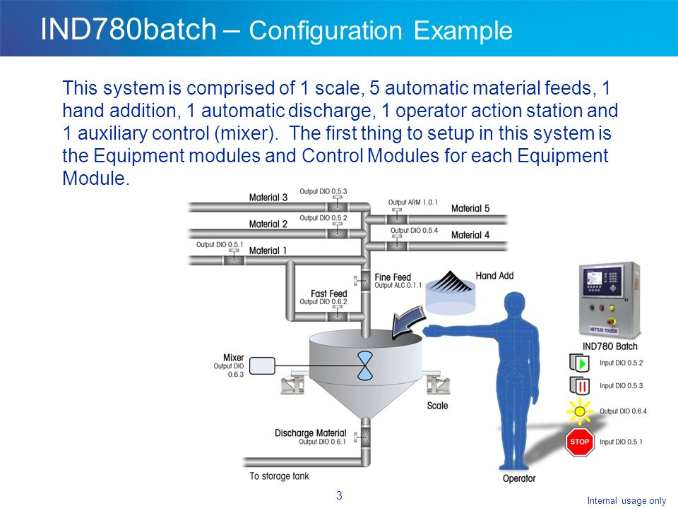 Internal usage only 3 IND780batch – Configuration Example This system is comprised of 1 scale, 5 automatic material feeds, 1 hand addition, 1 automatic discharge, 1 operator action station and 1 auxiliary control (mixer).